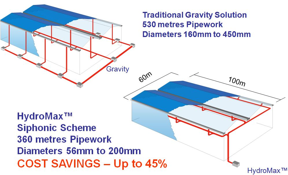 Comparison between Gravity and HydroMax Siphonic Drainage
